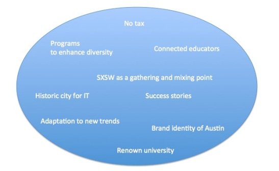 Austin innovative ecosystem items... We'll connect the dots later during our research